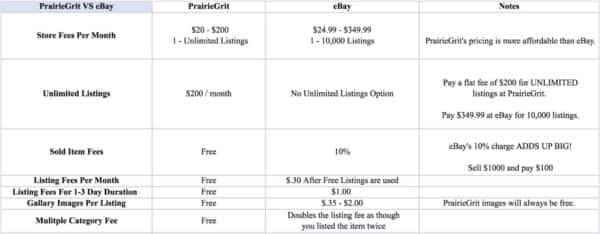PrairieGrit and eBay Pricing Comparison